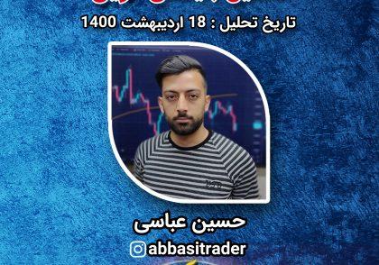 حسین عباسی تحلیل بایننس کوین ۱۸ اردیبهشت ۱۴۰۰
